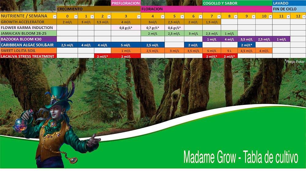 Tabla de riego y cultivo de marihuana o cannabis Madame Grow